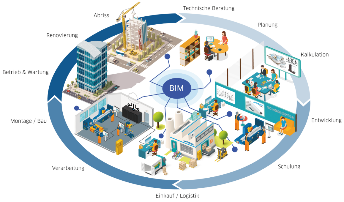 Was ist Building Information Modeling (BIM)?